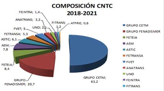 CETM En el Comité Nacional del Transporte por Carretera