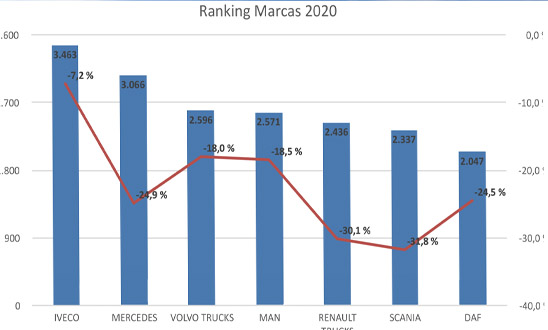 Análisis del mercado del vehículo industrial