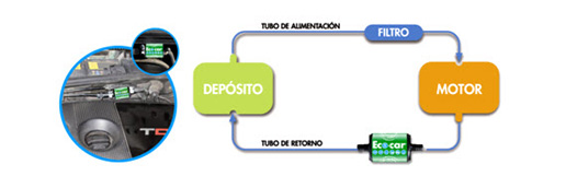 Dispositivo Eco-car
