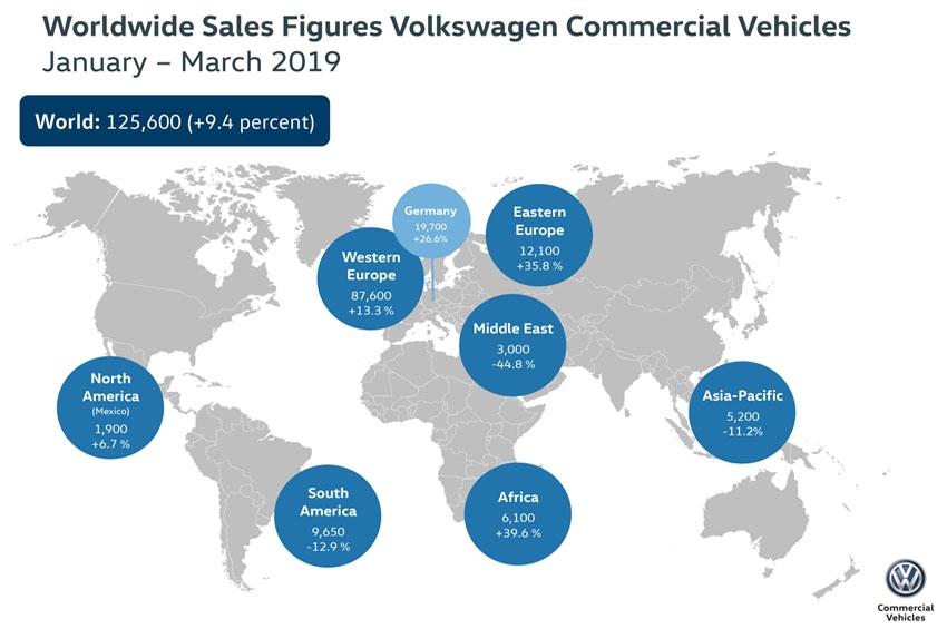 Volkswagen Vehículos Comerciales bate su récord de entregas en el primer trimestre