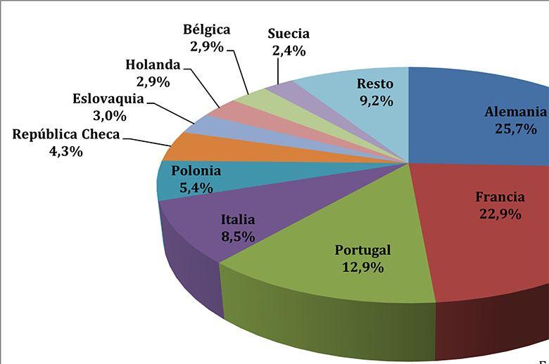 Las exportaciones españolas de componentes para automoción siguen creciendo