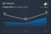 Barómetro de transporte Timocom: fuerte crecimiento tras el estancamiento estival