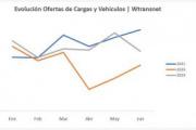 Wtransnet bate récord de ofertas de cargas y camiones en junio